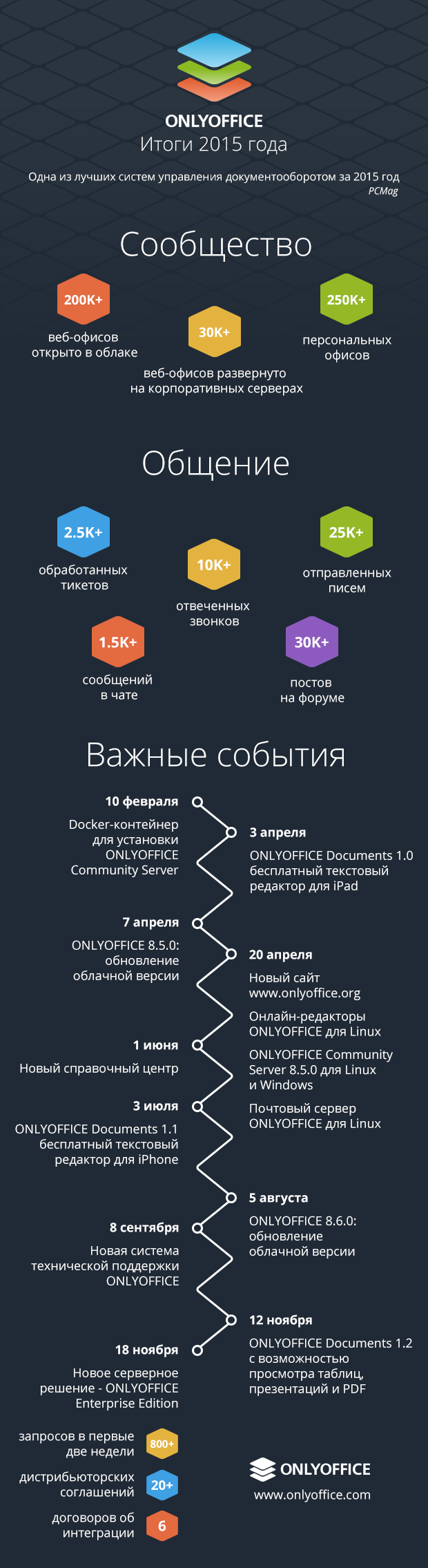 onlyoffice-2015-infographics-ru